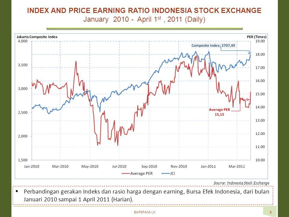 BAPEPAM-LK8 Source: Indonesia Stock Exchange  Perbandingan gerakan Indeks dan rasio harga dengan earning, Bursa Efek Indonesia, dari bulan Januari 2010 sampai 1 April 2011 (Harian).