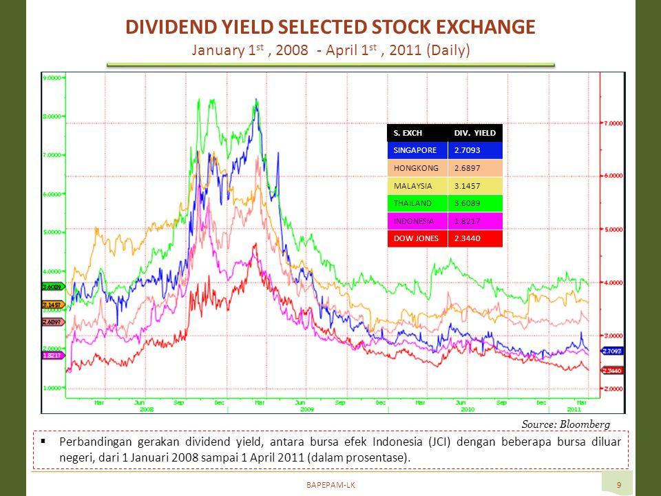BAPEPAM-LK9 Source: Bloomberg  Perbandingan gerakan dividend yield, antara bursa efek Indonesia (JCI) dengan beberapa bursa diluar negeri, dari 1 Januari 2008 sampai 1 April 2011 (dalam prosentase).