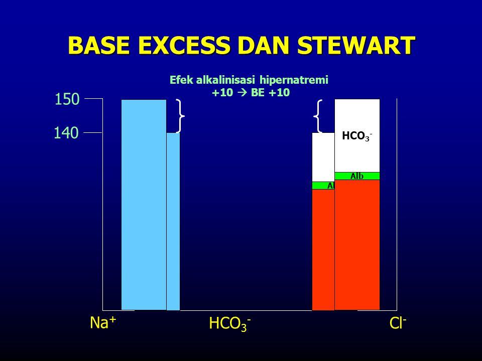 Alb BASE EXCESS DAN STEWART 140 150 Efek alkalinisasi hipernatremi +10  BE +10 Na + HCO 3 - Cl - HCO 3 - Alb