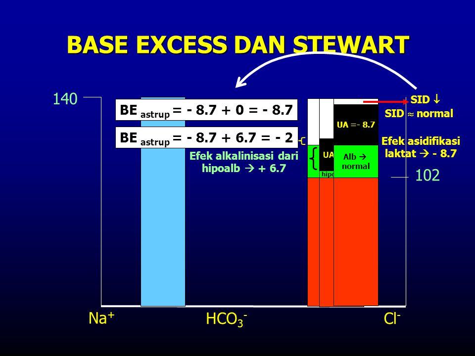 BASE EXCESS DAN STEWART 140 102 Efek alkalinisasi dari hipoalb  + 6.7 Alb Na + HCO 3 - Cl - hipoalbumin SID  normal BE astrup = - 8.7 + 6.7 = - 2 Ef