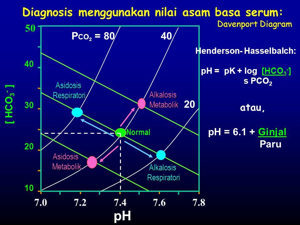 Diagnosis menggunakan nilai asam basa serum: Davenport Diagram [ HCO 3 - ] P CO 2 = 8040 20 pH 7.07.27.47.67.8 10 20 30 40 50 Henderson- Hasselbalch:
