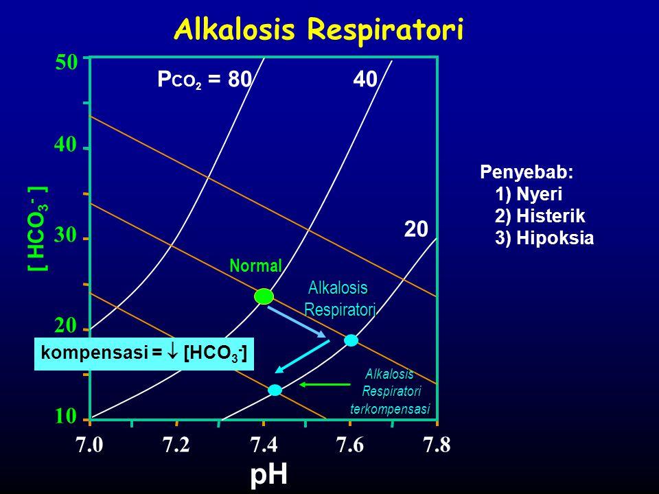 Alkalosis Respiratori [ HCO 3 - ] P CO 2 = 8040 20 pH 7.07.27.47.67.8 10 20 30 40 50 Alkalosis Respiratori terkompensasi Respiratori terkompensasi Pen