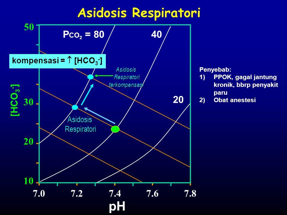 Asidosis Respiratori [HCO 3 - ] P CO 2 = 8040 20 pH 7.07.27.47.67.8 10 20 30 40 50 Asidosis Respiratori Respiratori kompensasi =  [HCO 3 - ] Penyebab
