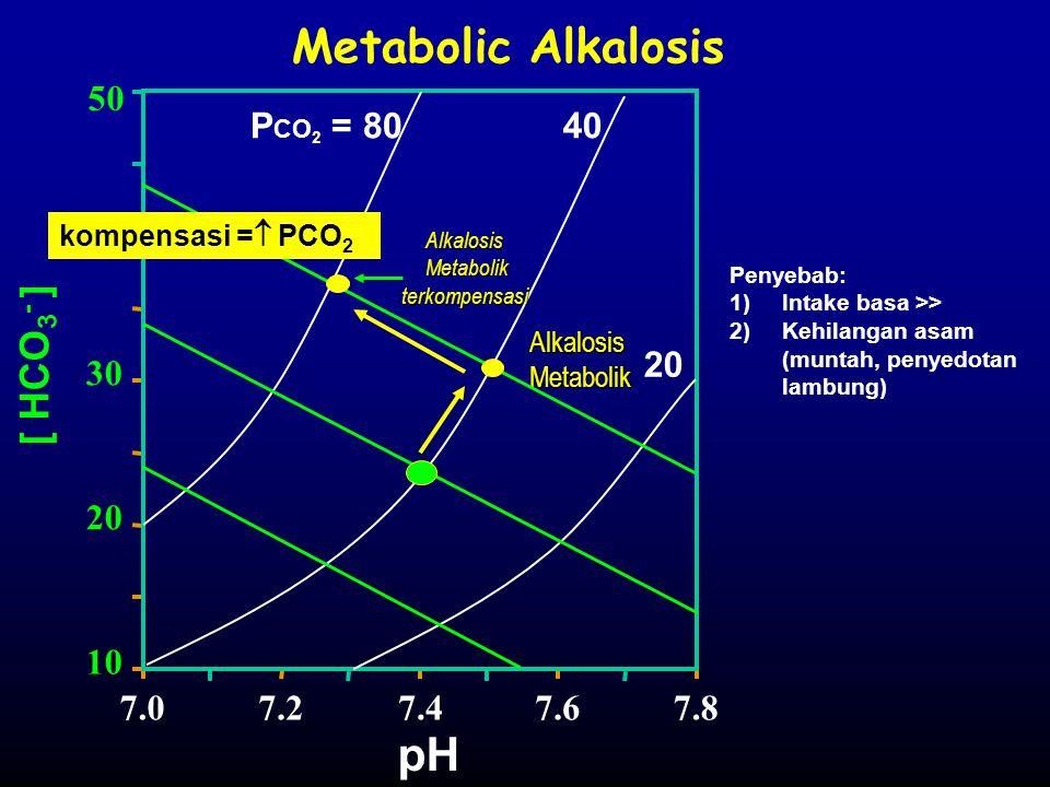 Metabolic Alkalosis [ HCO 3 - ] P CO 2 = 8040 20 pH 7.07.27.47.67.8 10 20 30 40 50 Alkalosis Metabolik Metabolik kompensasi =  PCO 2 Penyebab: 1)Inta
