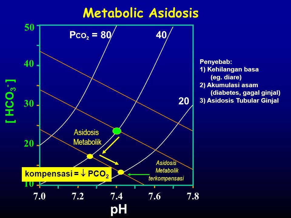 Metabolic Asidosis [ HCO 3 - ] P CO 2 = 8040 20 pH 7.07.27.47.67.8 10 20 30 40 50 Asidosis Metabolik Metabolik kompensasi =  PCO 2 Penyebab: 1) Kehil