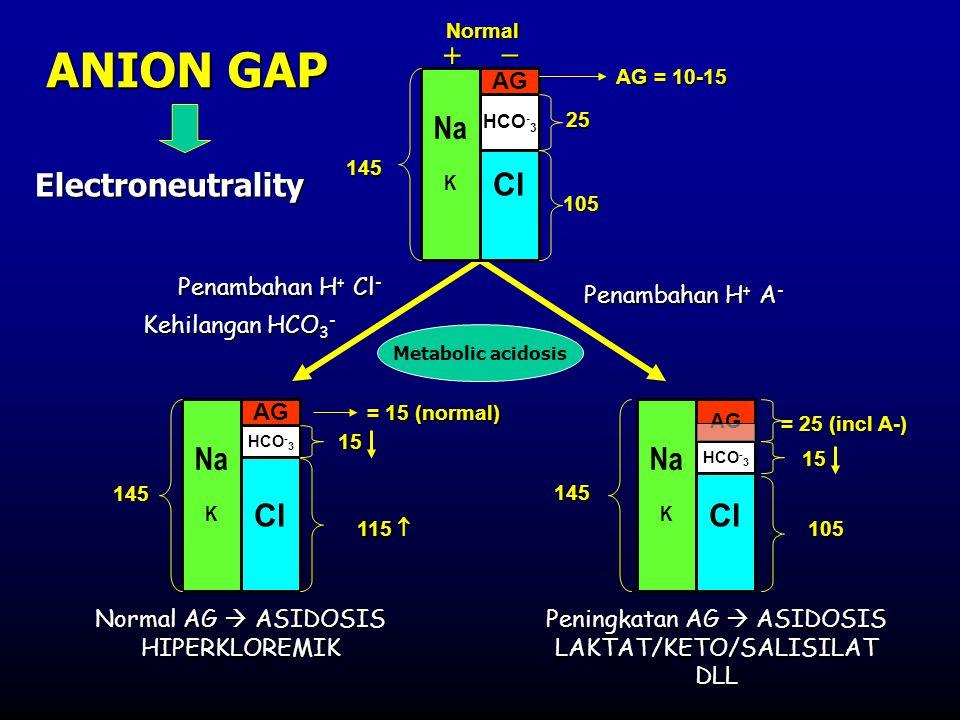 ANION GAP Metabolic acidosis Na K Cl AG HCO - 3 AG = 10-15 25 105 145 Normal  Na K Cl HCO - 3 AG 15 115  145 = 15 (normal) = 15 (normal) Na K Cl HC