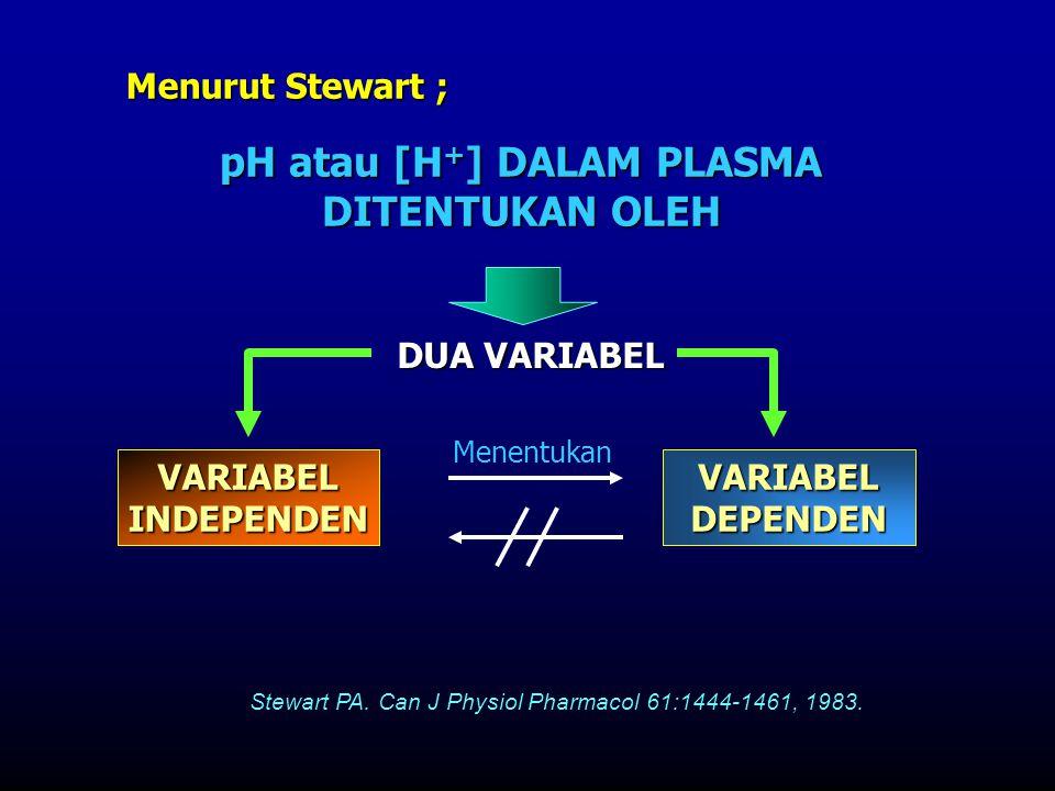 DUA VARIABEL pH atau [H + ] DALAM PLASMA DITENTUKAN OLEH VARIABELINDEPENDEN VARIABEL DEPENDEN Menurut Stewart ; Menentukan Stewart PA. Can J Physiol P