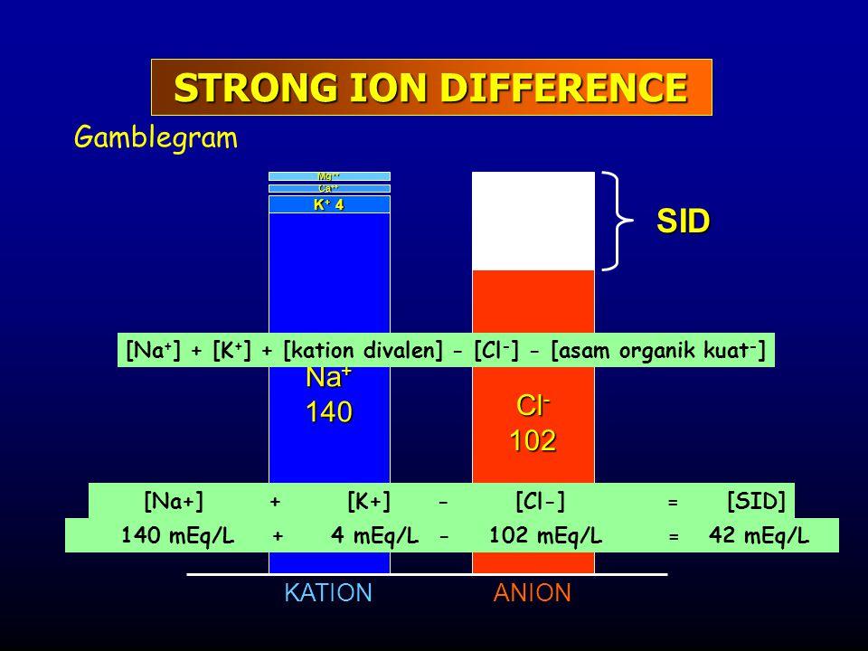 Gamblegram Na + 140 K + 4 Ca ++ Mg ++ Cl - 102 KATIONANION SID STRONG ION DIFFERENCE [Na + ] + [K + ] + [kation divalen] - [Cl - ] - [asam organik kua