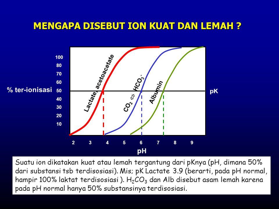 2 3 4 5 6 7 8 9 100 80 70 60 50 40 30 20 10 % ter-ionisasi pH pK CO 2  HCO 3 - Albumin Lactate, acetoacetate MENGAPA DISEBUT ION KUAT DAN LEMAH ? Sua
