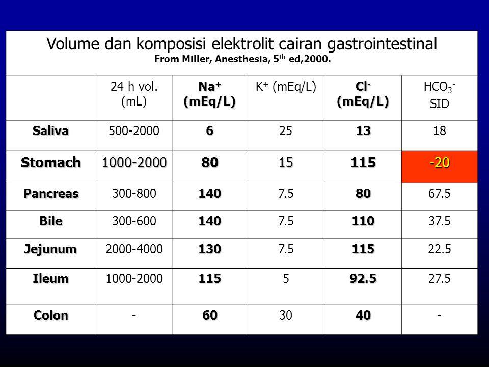 Volume dan komposisi elektrolit cairan gastrointestinal From Miller, Anesthesia, 5 th ed,2000. 24 h vol. (mL) Na + (mEq/L) K + (mEq/L) Cl - (mEq/L) HC