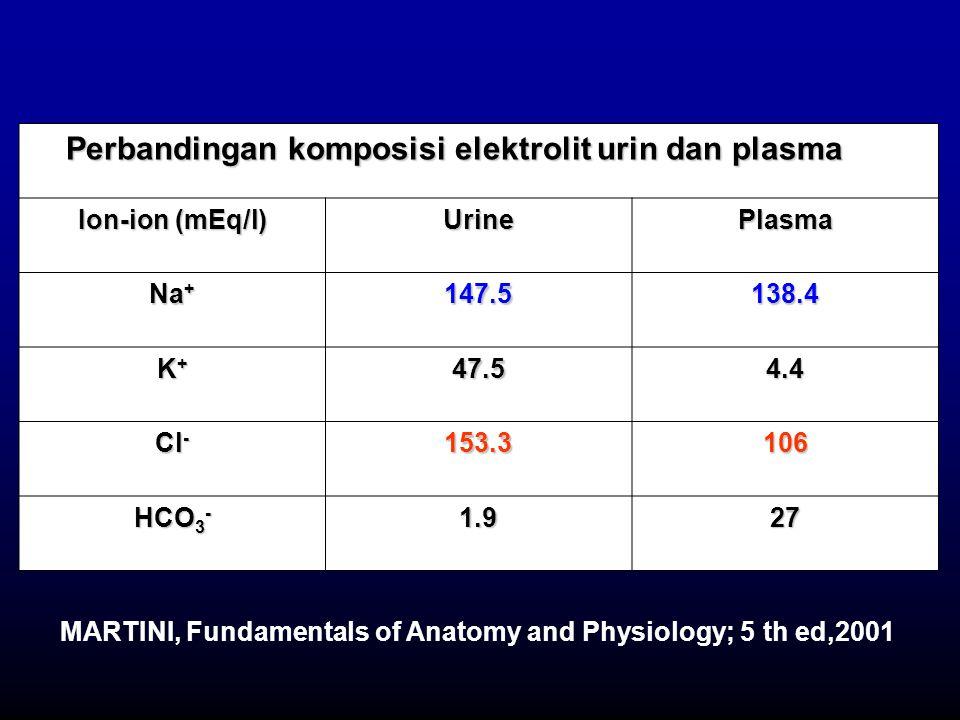 Perbandingan komposisi elektrolit urin dan plasma Perbandingan komposisi elektrolit urin dan plasma From Ion-ion (mEq/l) UrinePlasma Na + 147.5138.4 K