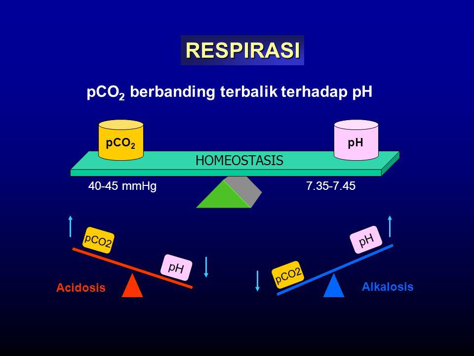 pCO 2 berbanding terbalik terhadap pH pCO 2 pH 40-45 mmHg7.35-7.45 pH pCO2 pH pCO2 Alkalosis Acidosis HOMEOSTASIS RESPIRASI