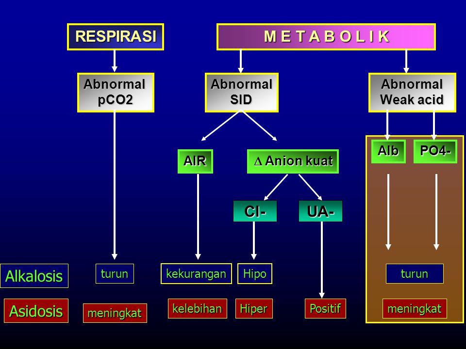 RESPIRASI M E T A B O L I K AbnormalpCO2AbnormalSIDAbnormal Weak acid AlbPO4- Alkalosis Asidosis turun meningkat turun kelebihan kekurangan Positifmen