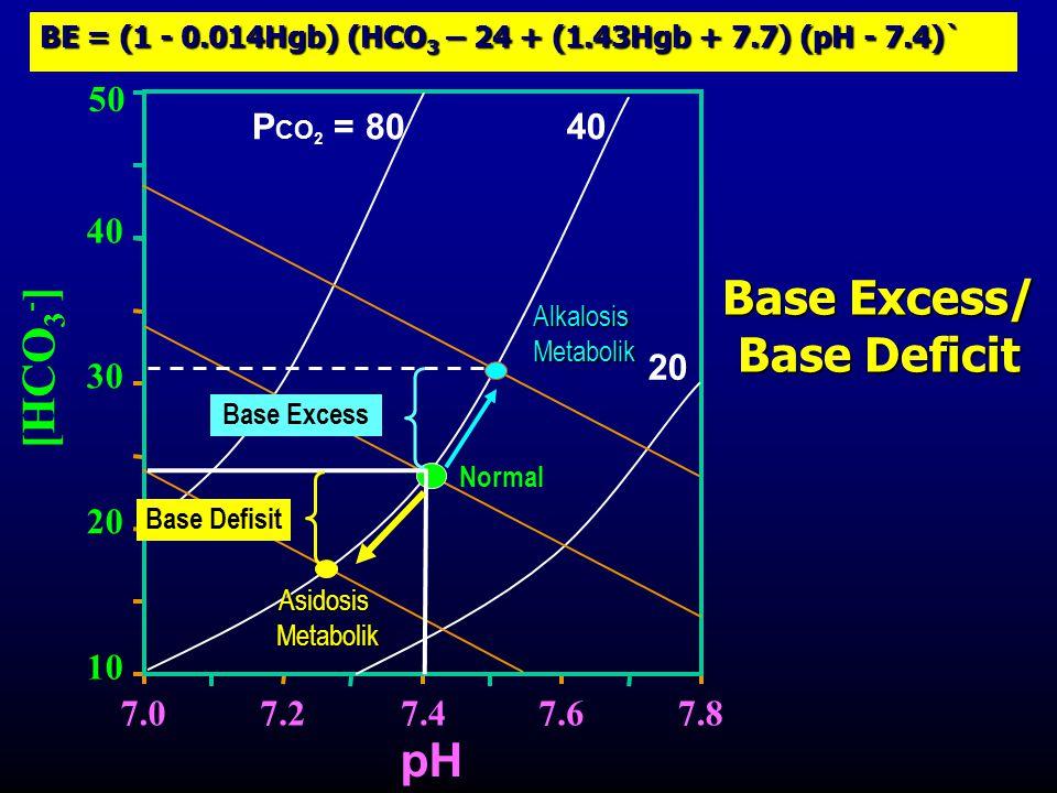 [HCO 3 - ] P CO 2 = 8040 20 pH 7.07.27.47.67.8 10 20 30 40 50 Asidosis Metabolik Metabolik Base Defisit Alkalosis Metabolik Metabolik Base Excess Base