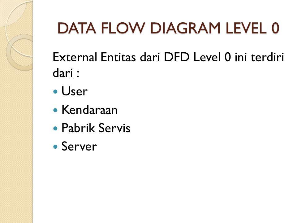 External Entitas dari DFD Level 0 ini terdiri dari :  User  Kendaraan  Pabrik Servis  Server