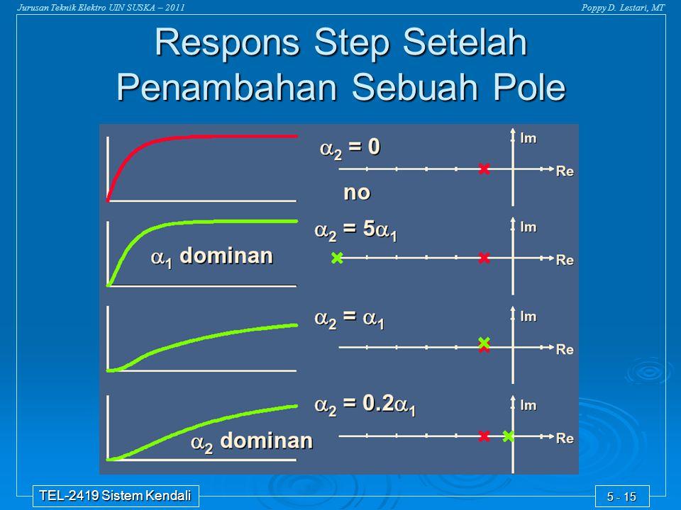 Jurusan Teknik Elektro UIN SUSKA – 2011Poppy D. Lestari, MT TEL-2419 Sistem Kendali 5 - 15 Respons Step Setelah Penambahan Sebuah Pole