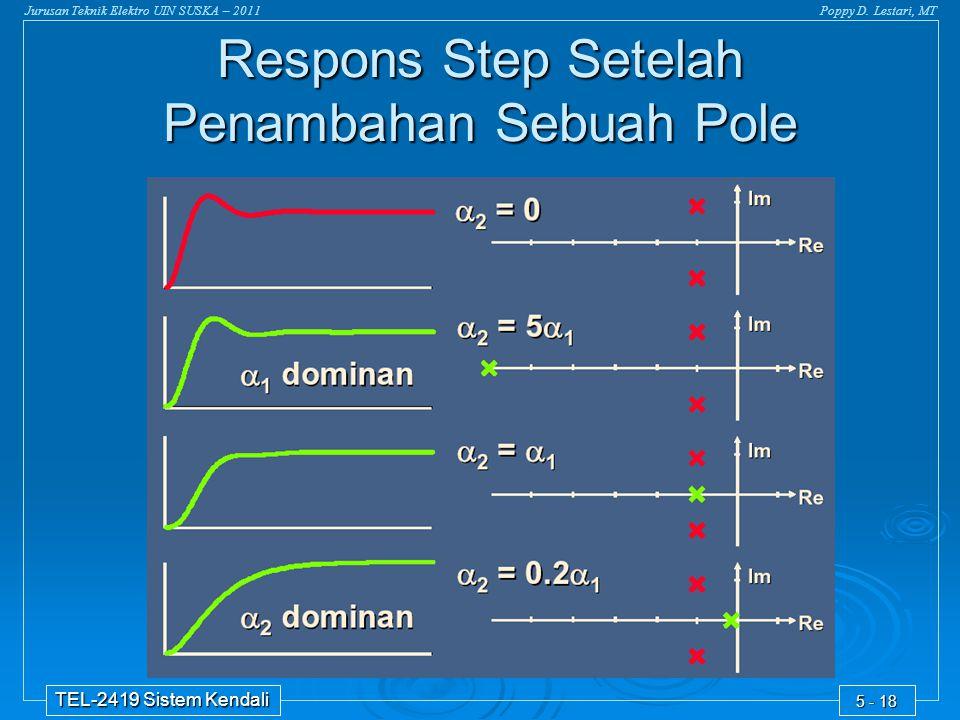 Jurusan Teknik Elektro UIN SUSKA – 2011Poppy D. Lestari, MT TEL-2419 Sistem Kendali 5 - 18 Respons Step Setelah Penambahan Sebuah Pole