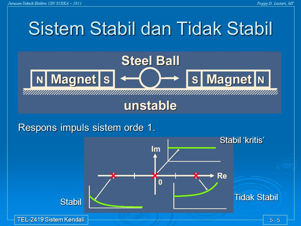 Jurusan Teknik Elektro UIN SUSKA – 2011Poppy D. Lestari, MT TEL-2419 Sistem Kendali 5 - 5 Sistem Stabil dan Tidak Stabil Respons impuls sistem orde 1.
