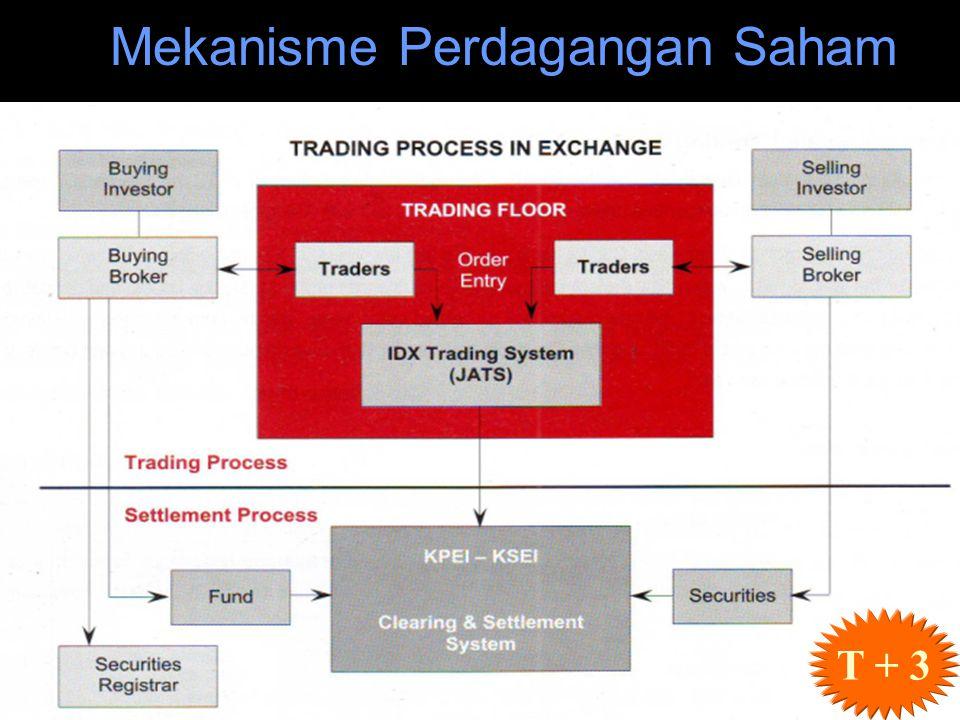 T + 3 Mekanisme Perdagangan Saham