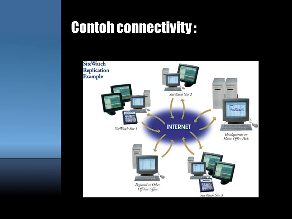 Contoh connectivity :