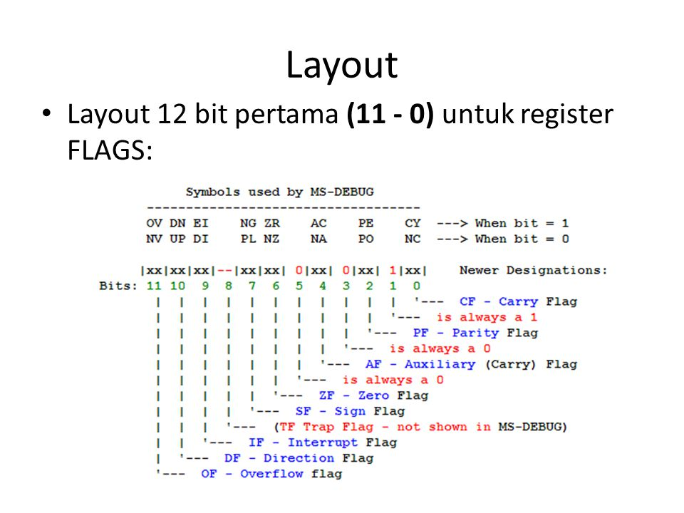 Layout • Layout 12 bit pertama (11 - 0) untuk register FLAGS: