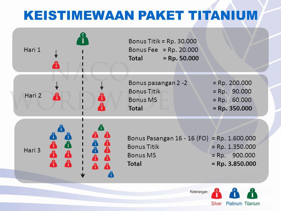 KEISTIMEWAAN PAKET TITANIUM Bonus Titik = Rp.30.000 Bonus Fee = Rp.