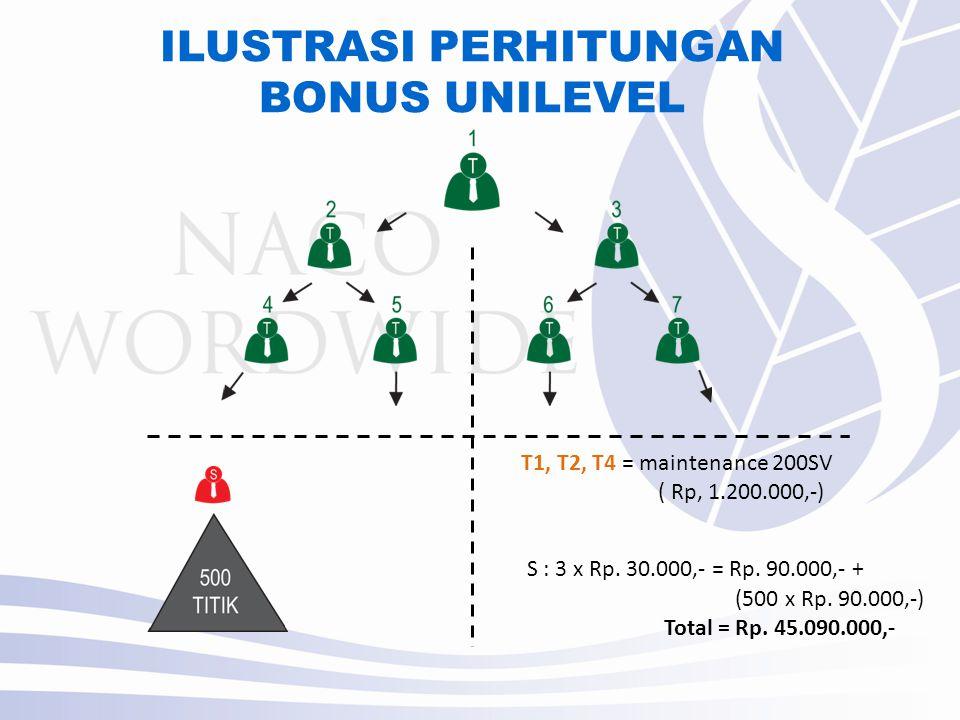 ILUSTRASI PERHITUNGAN BONUS UNILEVEL T1, T2, T4 = maintenance 200SV ( Rp, 1.200.000,-) S : 3 x Rp.