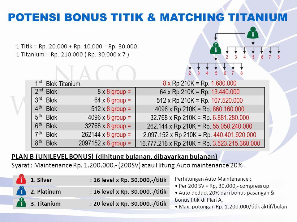 POTENSI BONUS TITIK & MATCHING TITANIUM PLAN B (UNILEVEL BONUS) (dihitung bulanan, dibayarkan bulanan) Syarat : Maintenance Rp.