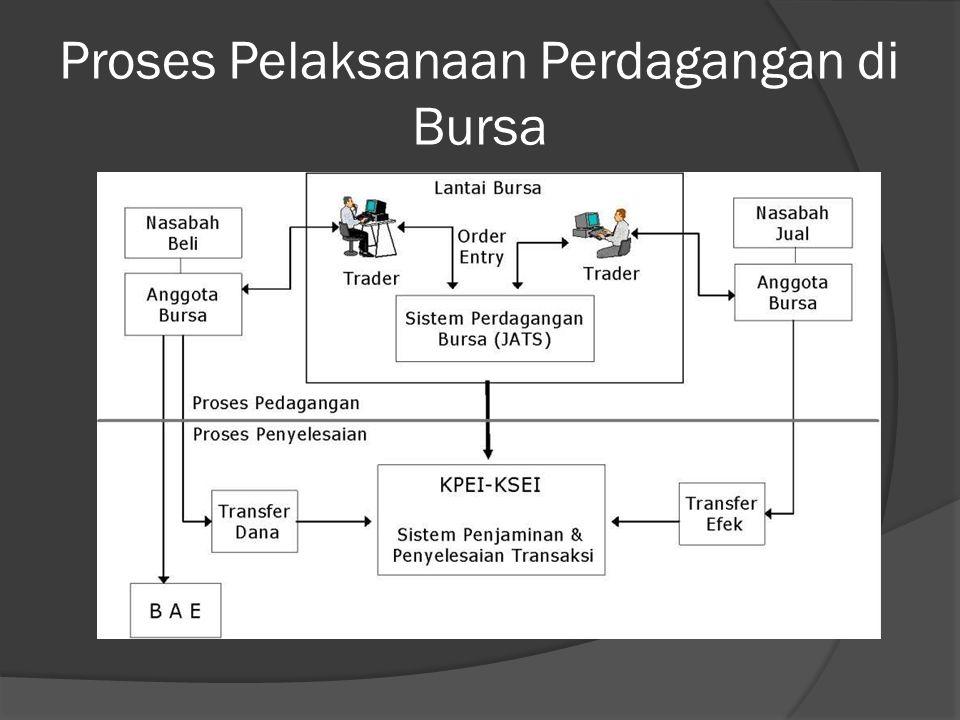 Proses Pelaksanaan Perdagangan di Bursa