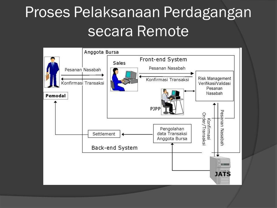 Proses Pelaksanaan Perdagangan secara Remote