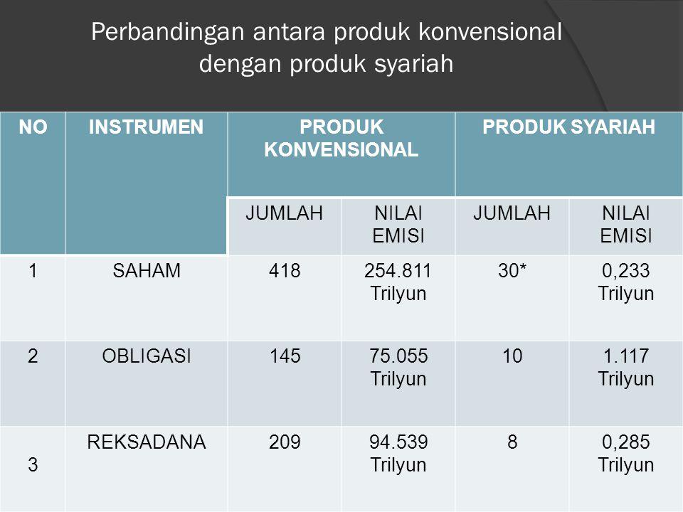 Perbandingan antara produk konvensional dengan produk syariah NOINSTRUMENPRODUK KONVENSIONAL PRODUK SYARIAH JUMLAHNILAI EMISI JUMLAHNILAI EMISI 1SAHAM418254.811 Trilyun 30*0,233 Trilyun 2OBLIGASI14575.055 Trilyun 101.117 Trilyun 3 REKSADANA20994.539 Trilyun 80,285 Trilyun