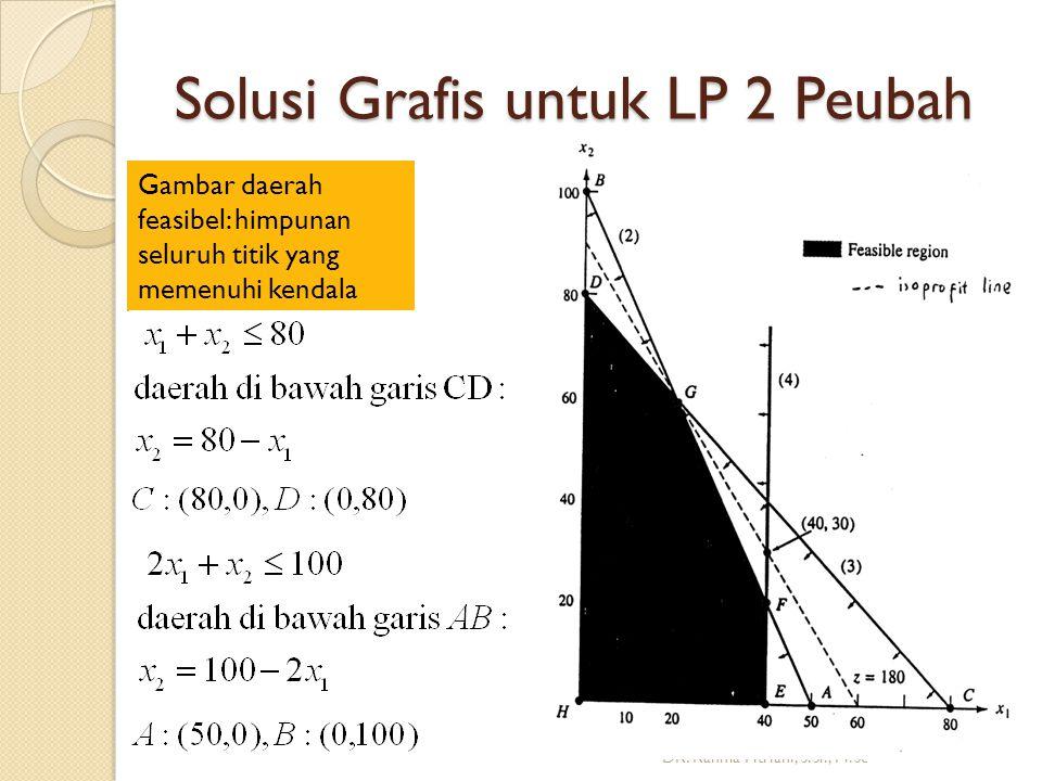 Solusi Grafis untuk LP 2 Peubah DR.