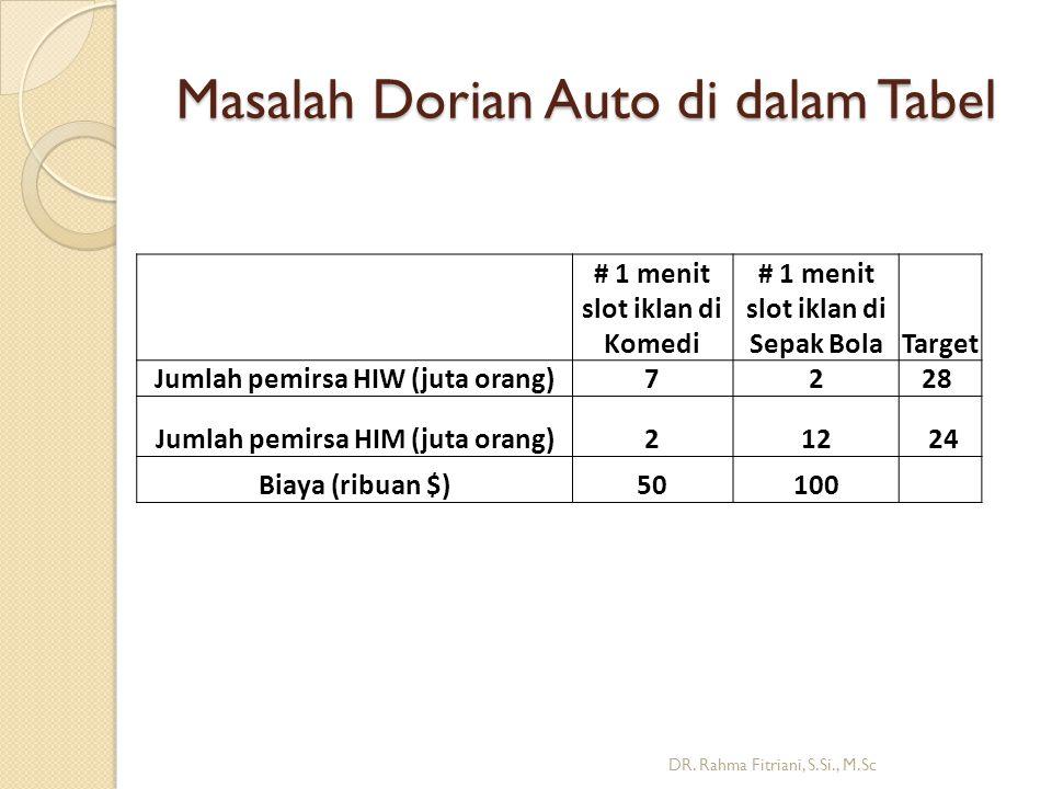 Masalah Dorian Auto di dalam Tabel DR.