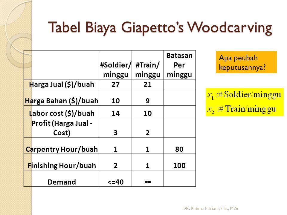 Masalah Woodcarving berdasarkan titik Ekstrim DR.