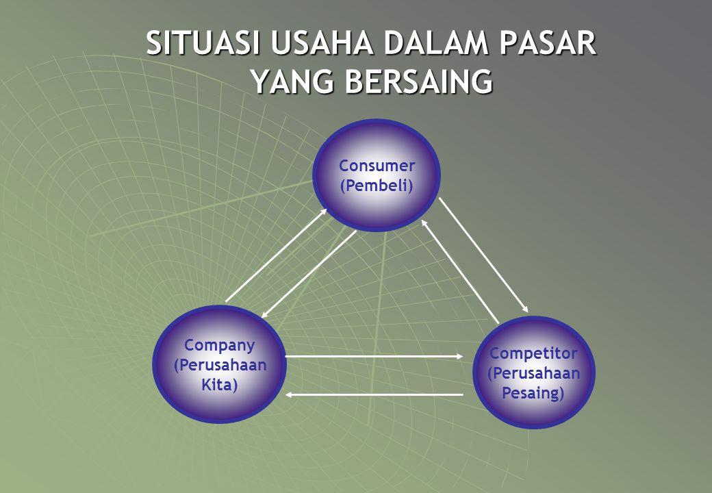 SITUASI USAHA DALAM PASAR YANG BERSAING Company (Perusahaan Kita) Competitor (Perusahaan Pesaing) Consumer (Pembeli)