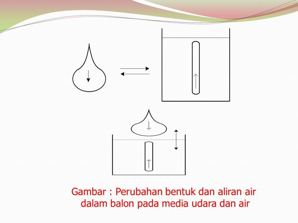 Gambar : Perubahan bentuk dan aliran air dalam balon pada media udara dan air