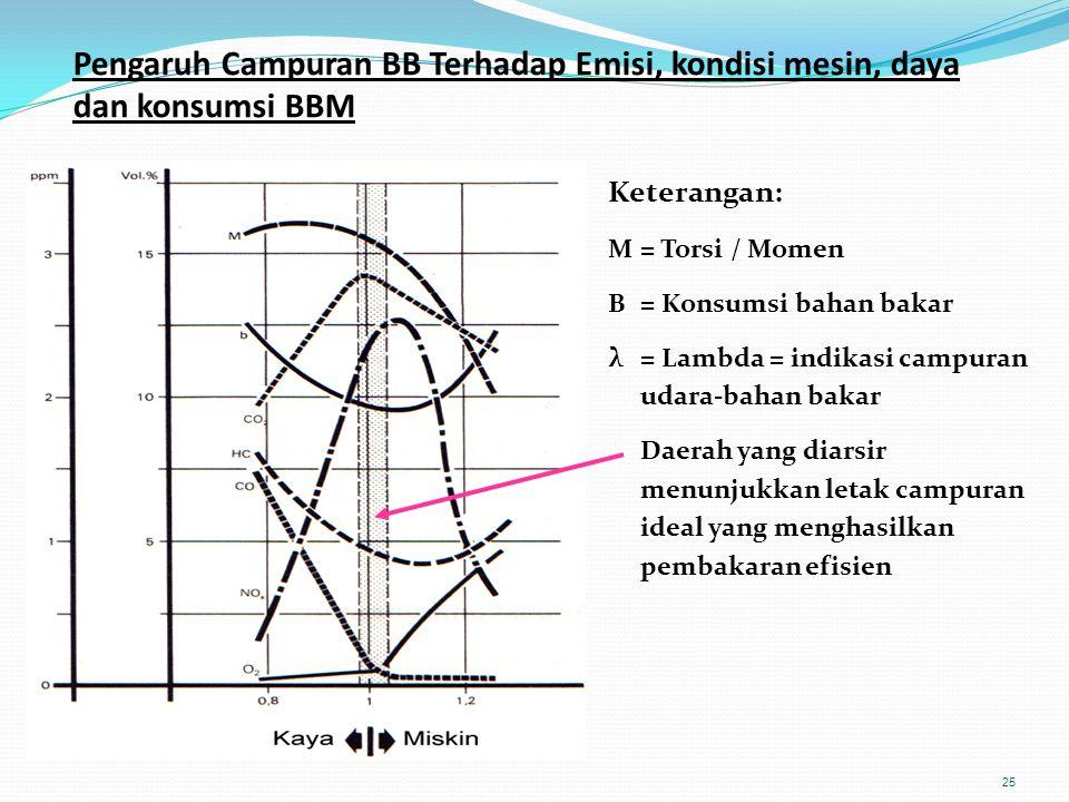 25 Pengaruh Campuran BB Terhadap Emisi, kondisi mesin, daya dan konsumsi BBM Keterangan: M = Torsi / Momen B = Konsumsi bahan bakar λ = Lambda = indik