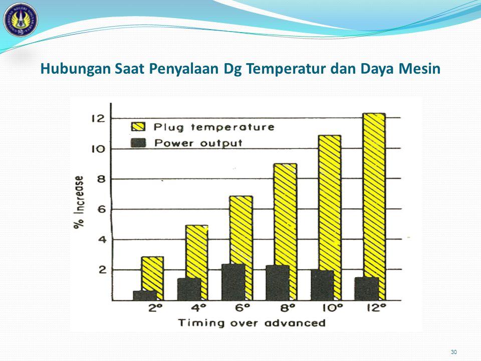 30 Hubungan Saat Penyalaan Dg Temperatur dan Daya Mesin