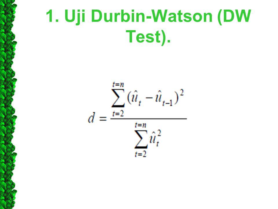 1. Uji Durbin-Watson (DW Test).