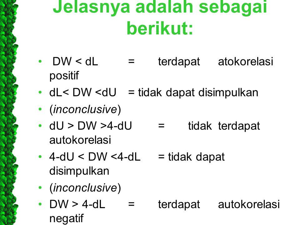 Jelasnya adalah sebagai berikut: • DW < dL=terdapatatokorelasi positif •dL< DW <dU= tidak dapat disimpulkan •(inconclusive) •dU > DW >4-dU=tidakterdap