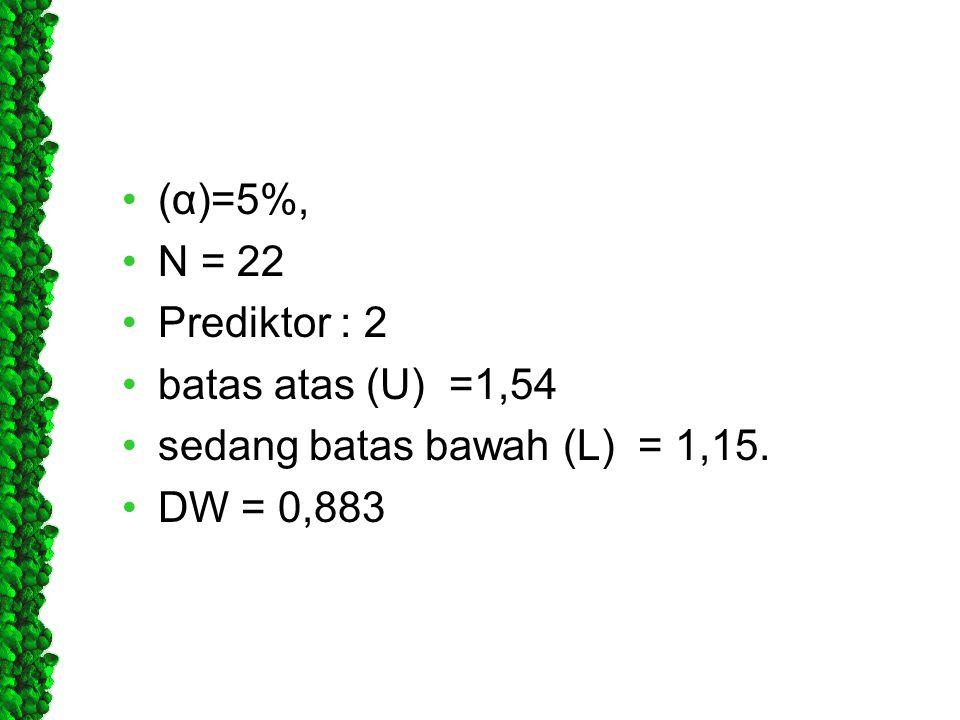 •(α)=5%, •N = 22 •Prediktor : 2 •batas atas (U) =1,54 •sedang batas bawah (L) = 1,15. •DW = 0,883