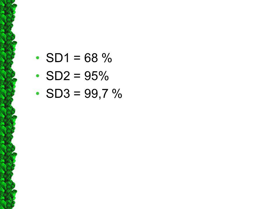 •SD1 = 68 % •SD2 = 95% •SD3 = 99,7 %