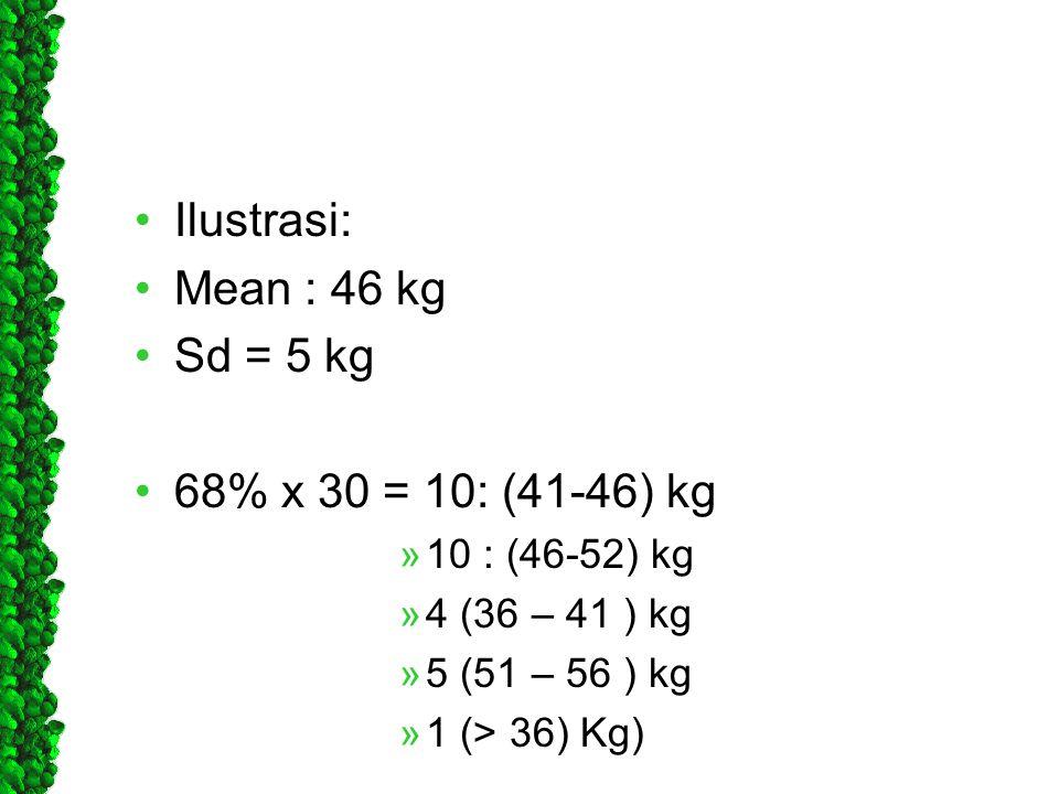 •Ilustrasi: •Mean : 46 kg •Sd = 5 kg •68% x 30 = 10: (41-46) kg »10 : (46-52) kg »4 (36 – 41 ) kg »5 (51 – 56 ) kg »1 (> 36) Kg)