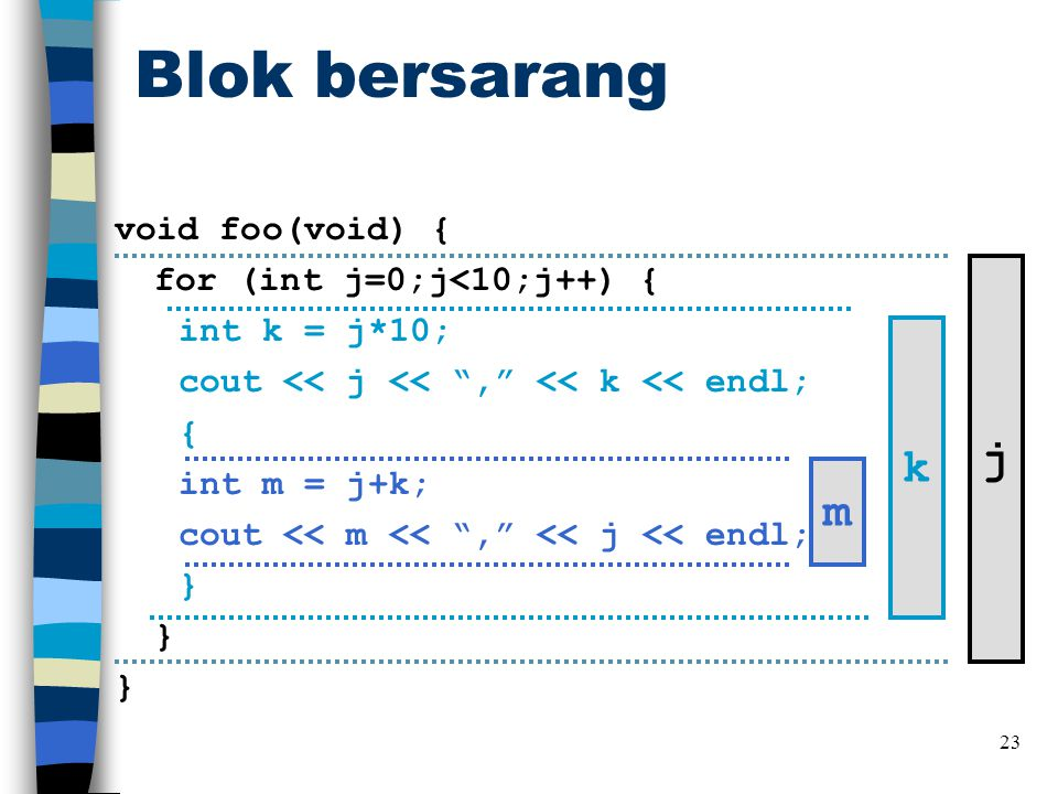 Blok bersarang 23 void foo(void) { for (int j=0;j<10;j++) { int k = j*10; cout << j << , << k << endl; { int m = j+k; cout << m << , << j << endl; } } } m k j
