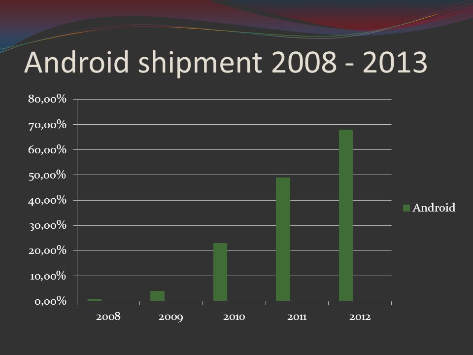 Android shipment 2008 - 2013