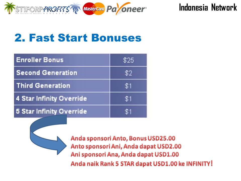 3. Bonus Matrix 2x14 Level Indonesia Network