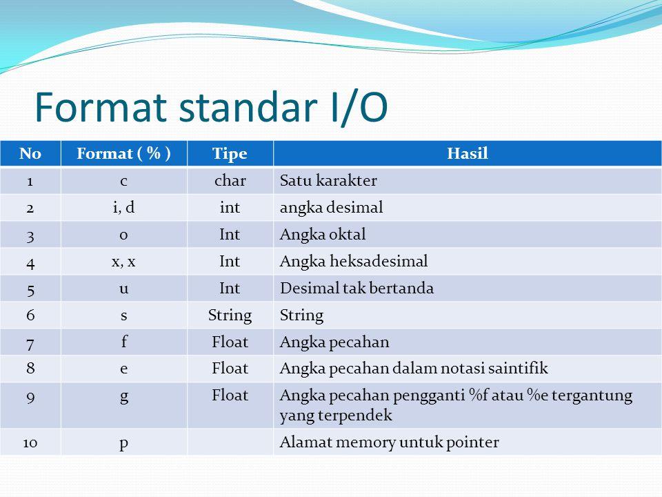 Format standar I/O NoFormat ( % )TipeHasil 1ccharSatu karakter 2i, dintangka desimal 3oIntAngka oktal 4x, xIntAngka heksadesimal 5uIntDesimal tak bert
