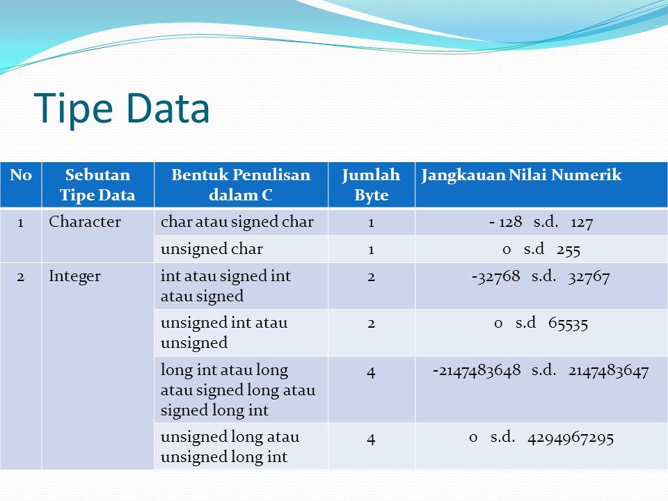 Tipe Data NoSebutan Tipe Data Bentuk Penulisan dalam C Jumlah Byte Jangkauan Nilai Numerik 1Characterchar atau signed char1- 128 s.d. 127 unsigned cha