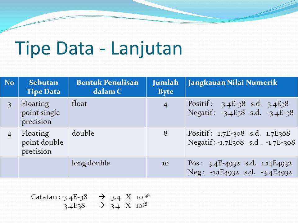 Tipe Data - Lanjutan NoSebutan Tipe Data Bentuk Penulisan dalam C Jumlah Byte Jangkauan Nilai Numerik 3Floating point single precision float4Positif :