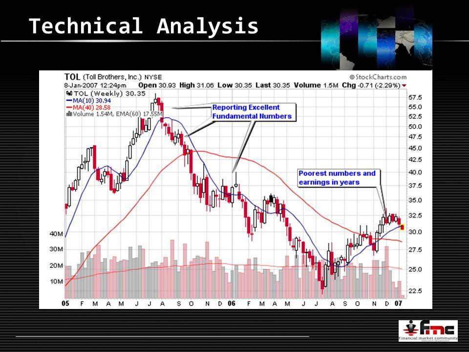 LOGO Technical Analysis